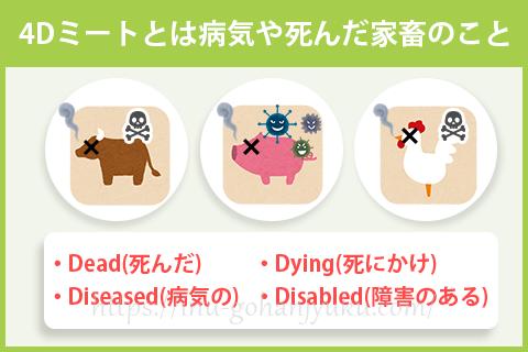 4Dミートとは病気や死んだ家畜のことで、「死んだ(Dead)」「死にかけ(Dying)」「病気の(Diseased)」「障害のある(Disabled)」の4つの頭文字のDを取ってこう呼ばれています。