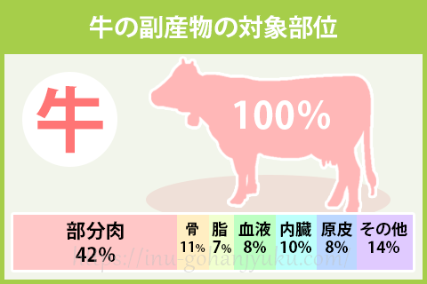牛の副産物の対象部位