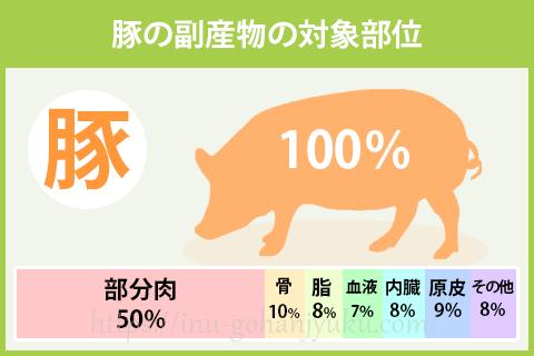 豚の副産物の対象部位