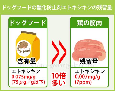フード以外では一部の家畜のエサに使用が認められていますが、家畜の体内の残留上限値はペットフードの含有量(残留量)のわずか1/10。フードに認められている量よりはるかに少ない量しか、残留が認められていないのです。