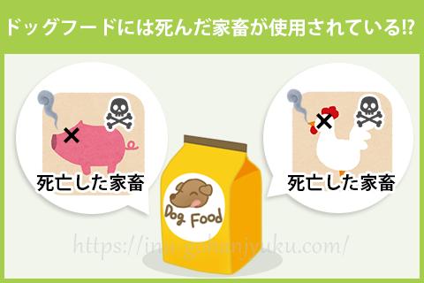 ドッグフードは死んだ家畜(4Dミート)が原材料に使用されている