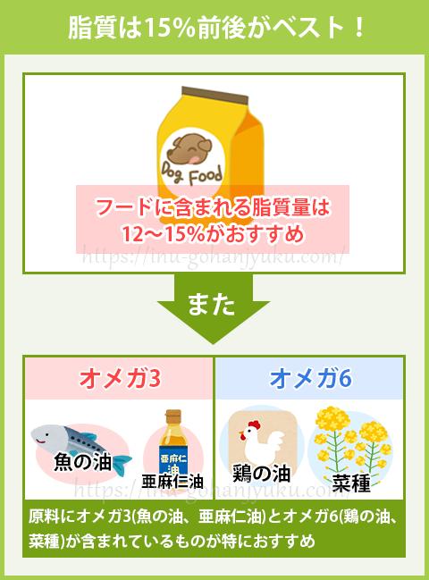 脂質は12~15%が最適!オメガ3とオメガ6で健康的な皮膚や毛並みを維持