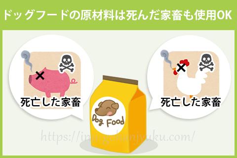 ちなみにペットフードの原材料には、見栄えの悪い不揃いの野菜や果物、食用にならない家畜の端切れ肉や内臓、血液、骨、羽、ひづめなども使用されます。