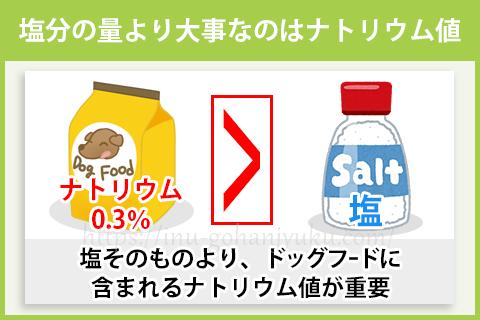 また一部では、塩が使用されているドッグフードは「悪い・危険なフード」だとする意見もありますが、重要なのは塩の使用有無よりドッグフードに含まれているナトリウムの値です。