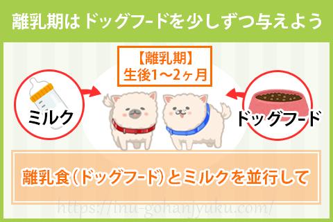【離乳期:生後1~2ヶ月】離乳食を少しずつ開始!
