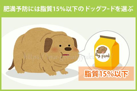 【ポイント②】脂質15%以下のドッグフード