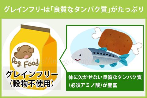 【ポイント③】グレインフリーは「良質なタンパク質」がたっぷり!