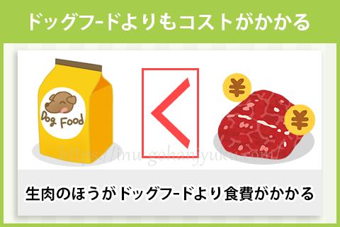 生肉はドッグフードよりコストがかかる