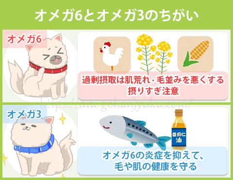 トウモロコシや大豆が主原料のドッグフードを与えている場合、オメガ6の過剰摂取によって毛並みが悪くなっていることも考えられます。