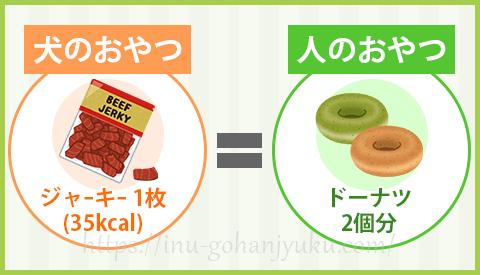 下記は、体重5kgの犬が摂取したカロリーを、成人男性の摂取カロリーに置き換えたものです。