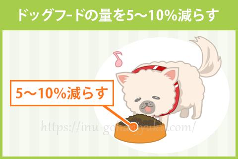 ドッグフードの量を5~10%減らす