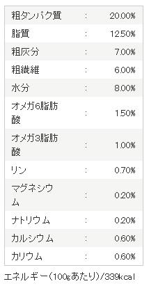 アランズのパッケージには、下記の成分表