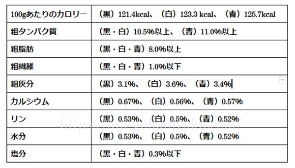 ブッチのパッケージには、下記の成分表が表示されています。