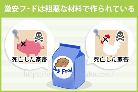 【問題1】原材料に4Dミート・副産物が使用されている