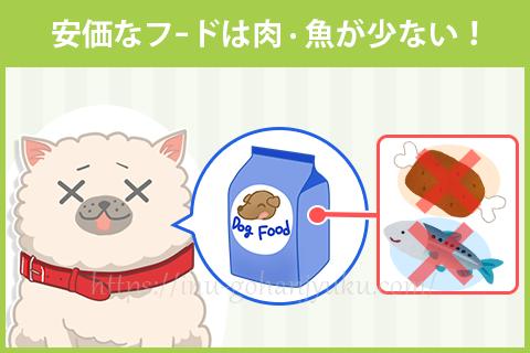 【問題3】肉・魚そのものが含まれていない!