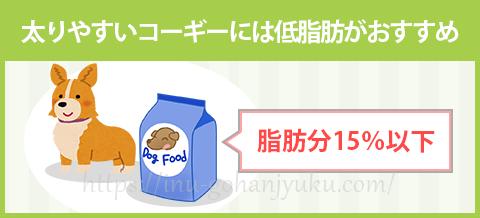 【ポイント3】低脂肪フードで肥満を予防!
